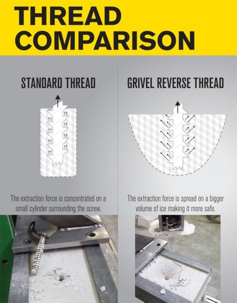Grivel screw ice comparison